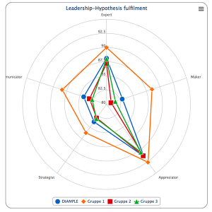 Leadershipanalyse